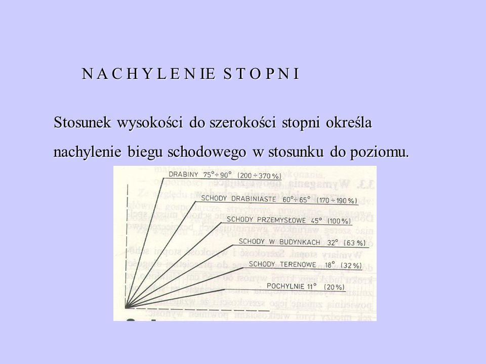 N A C H Y L E N IE S T O P N I Stosunek wysokości do szerokości stopni określa nachylenie biegu schodowego w stosunku do poziomu.