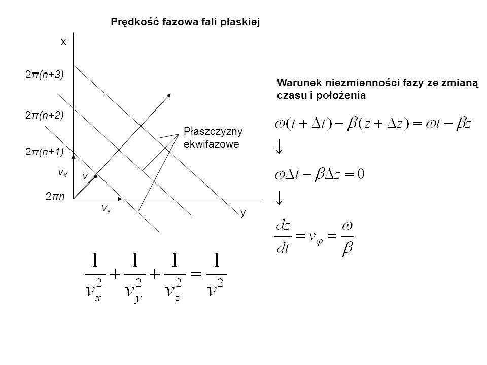 x y 2πn2πn 2π(n+1) 2π(n+2) 2π(n+3) vxvx vyvy v Płaszczyzny ekwifazowe Warunek niezmienności fazy ze zmianą czasu i położenia Prędkość fazowa fali płas