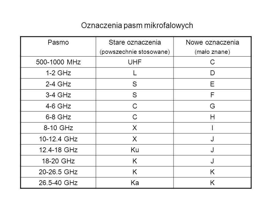 Oznaczenia pasm mikrofalowych PasmoStare oznaczenia (powszechnie stosowane) Nowe oznaczenia (mało znane) 500-1000 MHzUHFC 1-2 GHzLD 2-4 GHzSE 3-4 GHzS