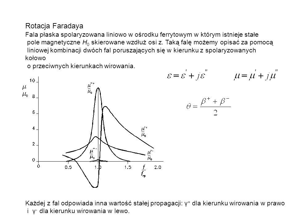 Rotacja Faradaya Fala płaska spolaryzowana liniowo w ośrodku ferrytowym w którym istnieje stałe pole magnetyczne H 0 skierowane wzdłuż osi z. Taką fal