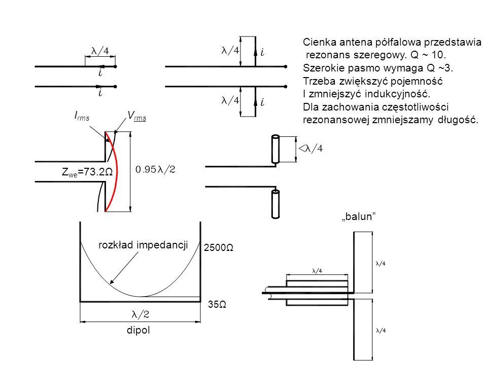 I rms V rms I rms V rms 2500Ω 35Ω rozkład impedancji balun dipol Z we =73.2Ω Cienka antena półfalowa przedstawia rezonans szeregowy. Q ~ 10. Szerokie