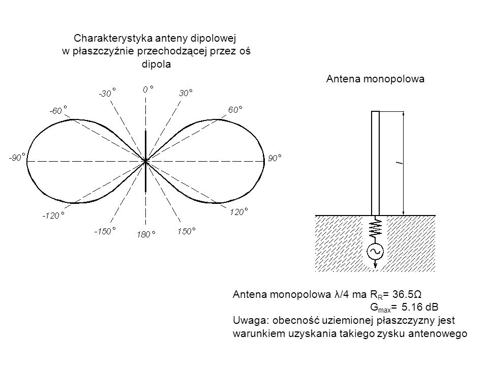 Antena monopolowa λ/4 ma R R = 36.5Ω G max = 5.16 dB Uwaga: obecność uziemionej płaszczyzny jest warunkiem uzyskania takiego zysku antenowego Charakte