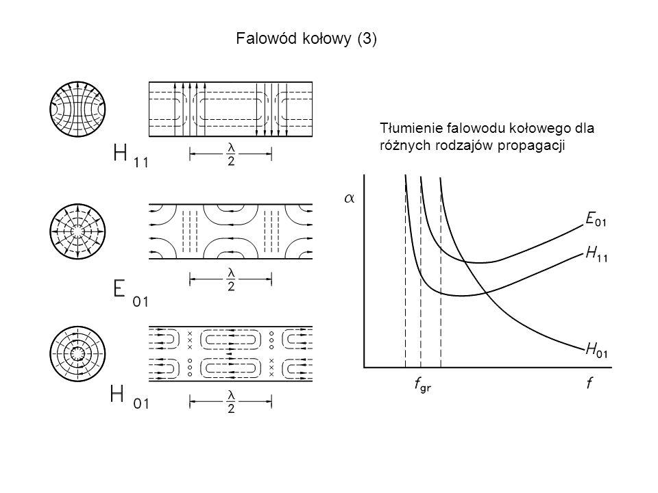 Falowód kołowy (3) Tłumienie falowodu kołowego dla różnych rodzajów propagacji