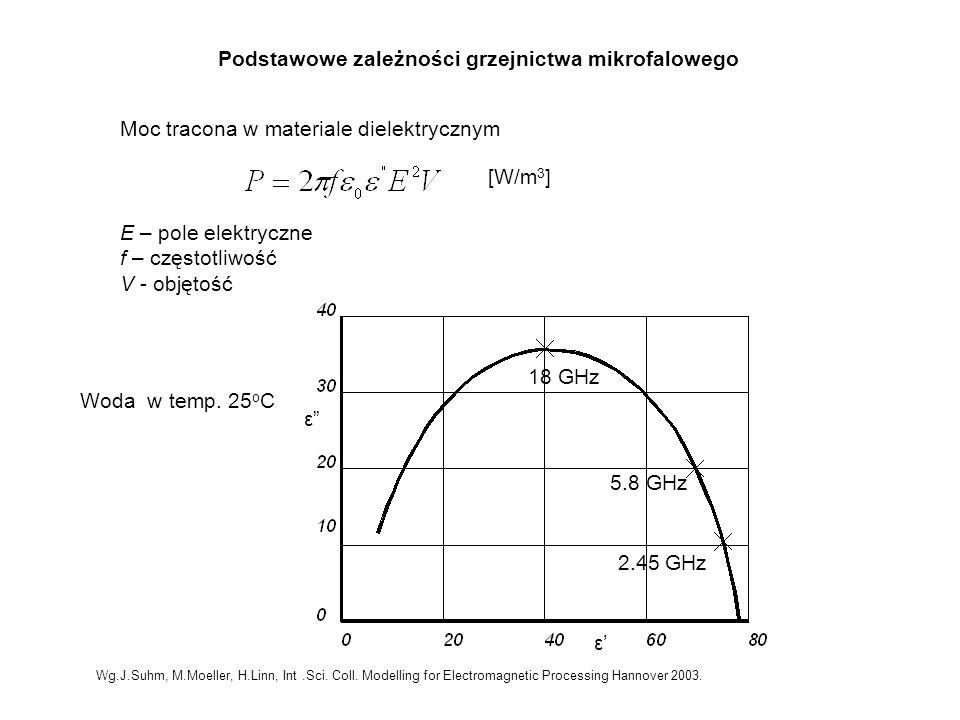 Podstawowe zależności grzejnictwa mikrofalowego Moc tracona w materiale dielektrycznym E – pole elektryczne f – częstotliwość V - objętość [W/m 3 ] 18