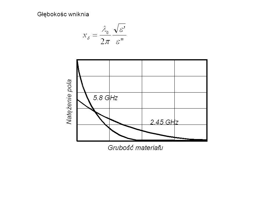 Wielkości falowodów na 2.45 GHz i 5.8 GHz Porównanie 2.45 GHz i 5.8 GHz 2.45 GHz Głęboka penetracja pola.