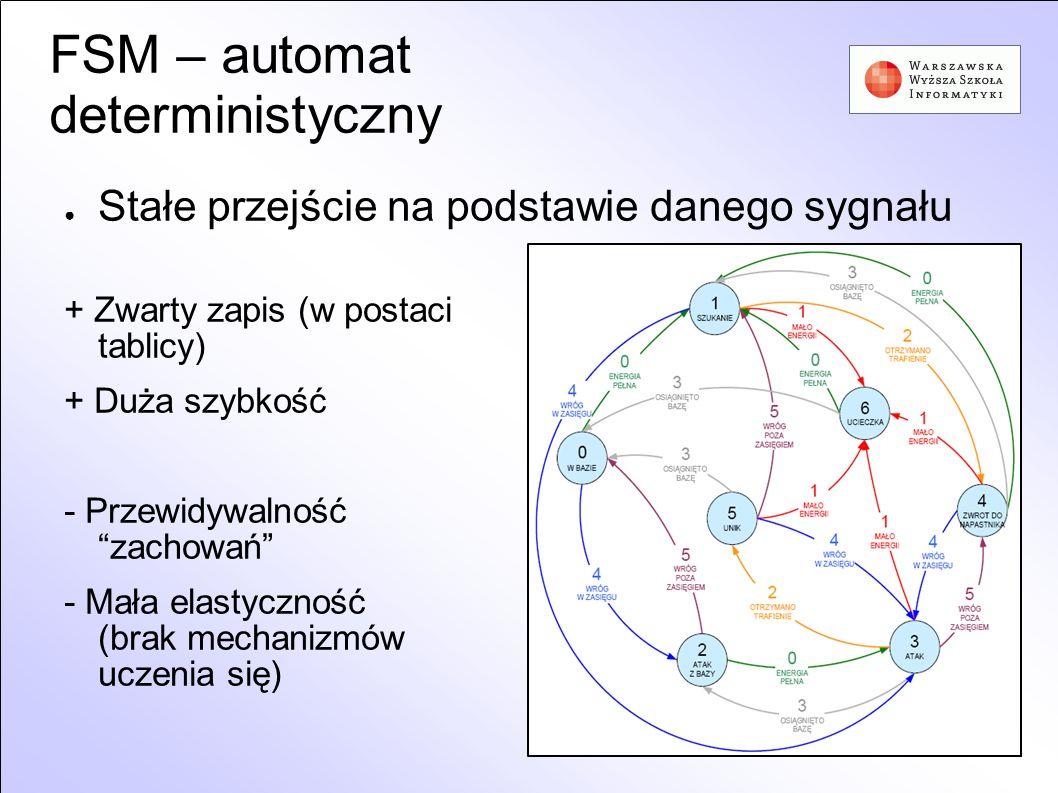 FSM – automat deterministyczny Stałe przejście na podstawie danego sygnału + Zwarty zapis (w postaci tablicy) + Duża szybkość - Przewidywalność zachow