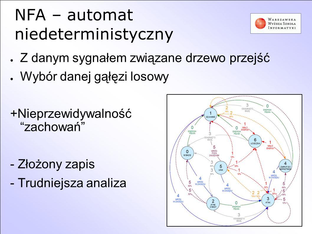 NFA – automat niedeterministyczny Z danym sygnałem związane drzewo przejść Wybór danej gąłęzi losowy +Nieprzewidywalność zachowań - Złożony zapis - Tr