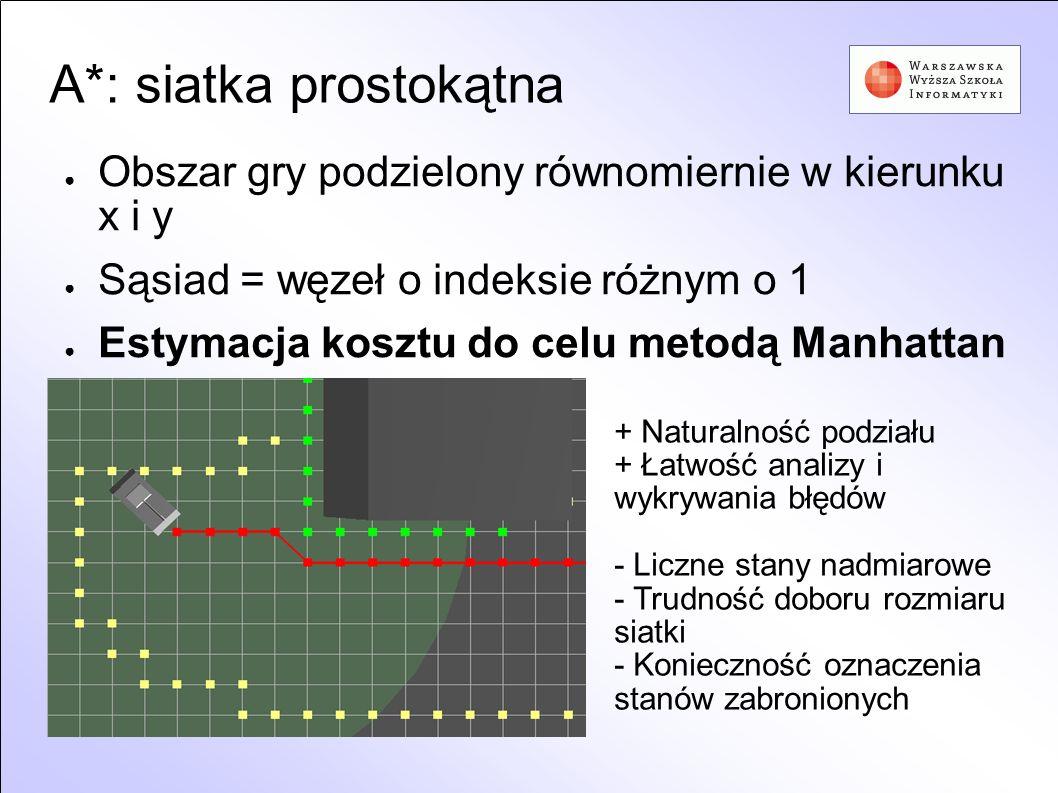 A*: siatka prostokątna Obszar gry podzielony równomiernie w kierunku x i y Sąsiad = węzeł o indeksie różnym o 1 Estymacja kosztu do celu metodą Manhat