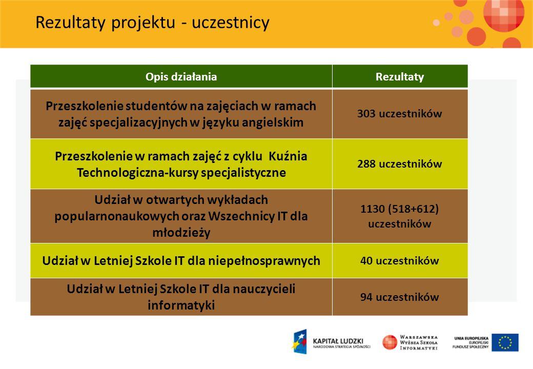 Rezultaty projektu - uczestnicy Opis działaniaRezultaty Przeszkolenie studentów na zajęciach w ramach zajęć specjalizacyjnych w języku angielskim 303