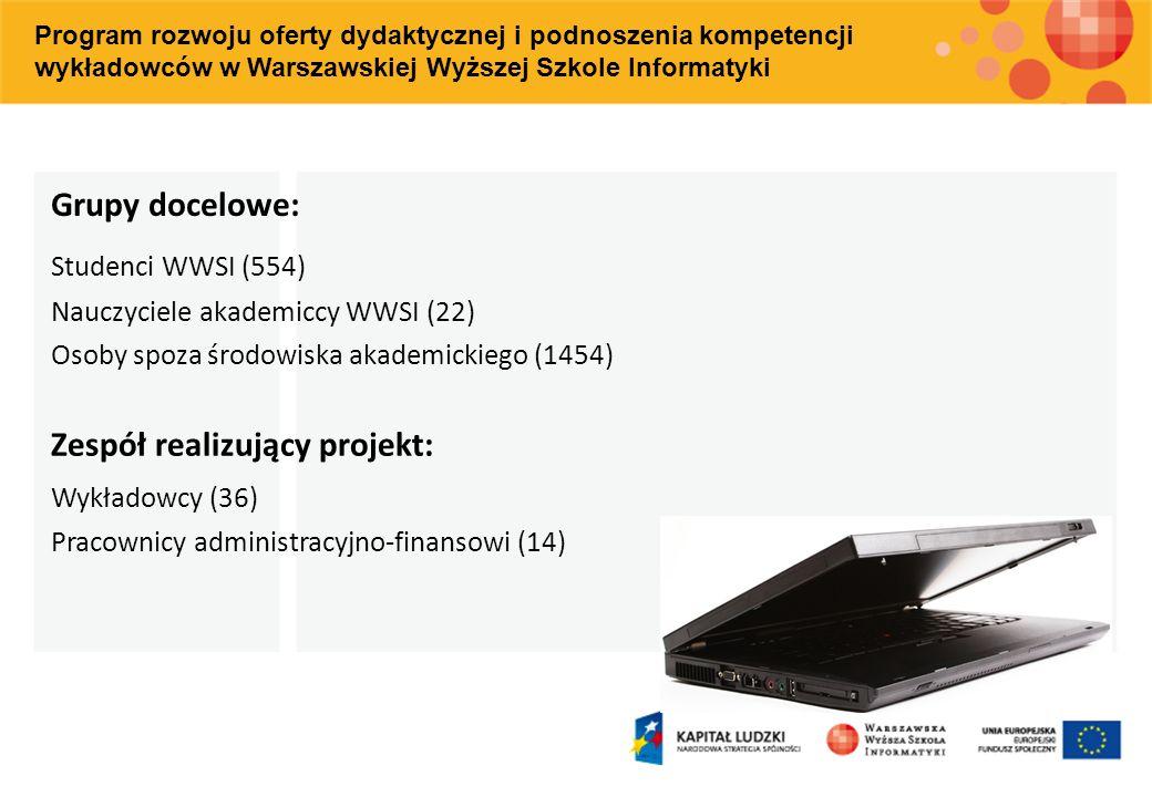 Studenci WWSI (554) Nauczyciele akademiccy WWSI (22) Osoby spoza środowiska akademickiego (1454) Zespół realizujący projekt: Wykładowcy (36) Pracownic