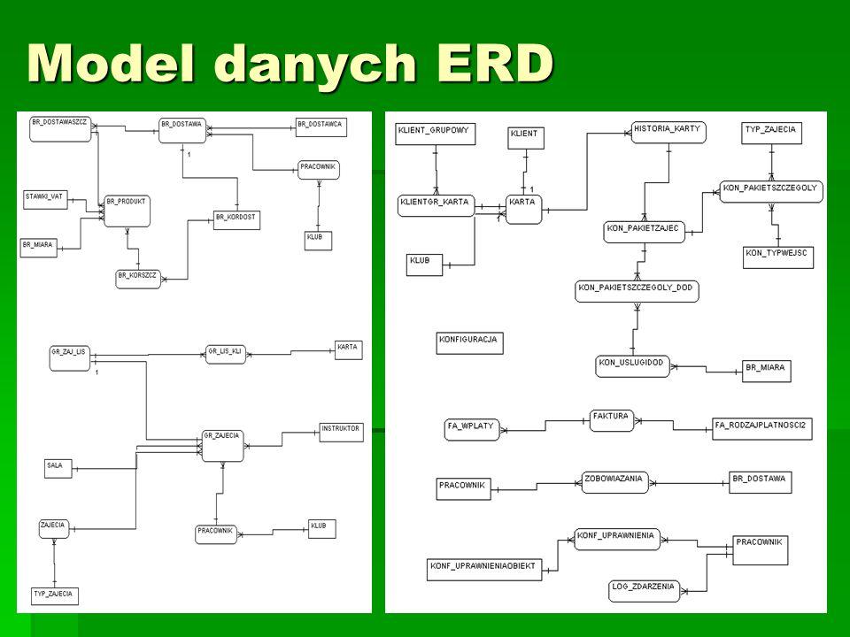 26 Model danych ERD