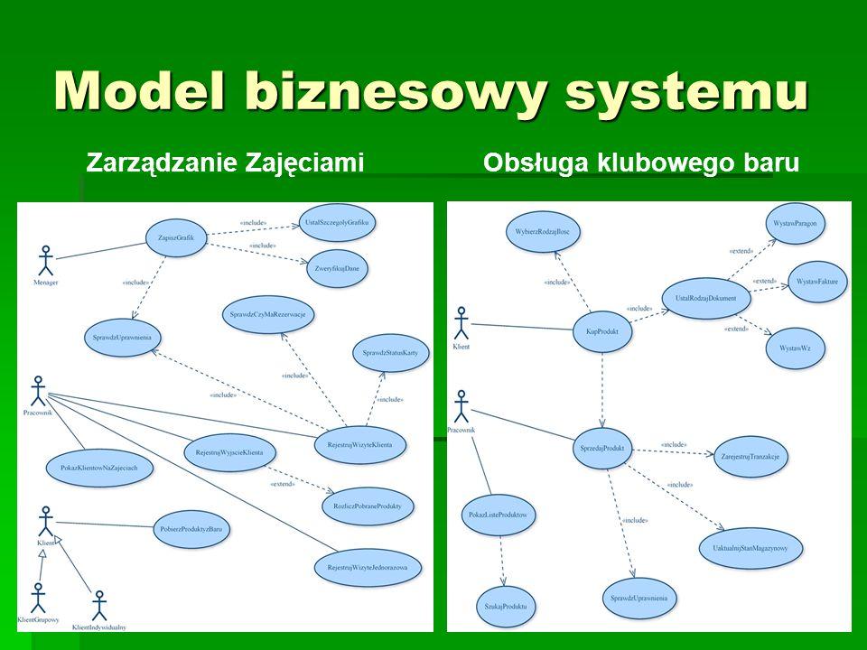 10 Model biznesowy systemu Raportowanie pracy ośrodka