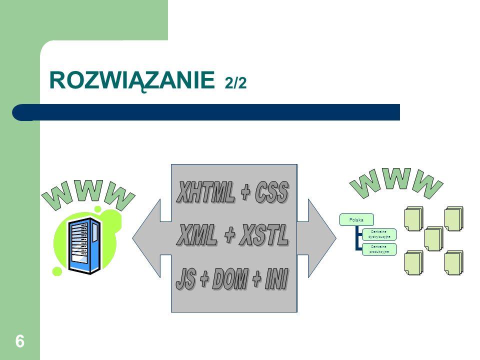 6 ROZWIĄZANIE 2/2 Polska Centralne dystrybucyjne Centralne produkcyjne
