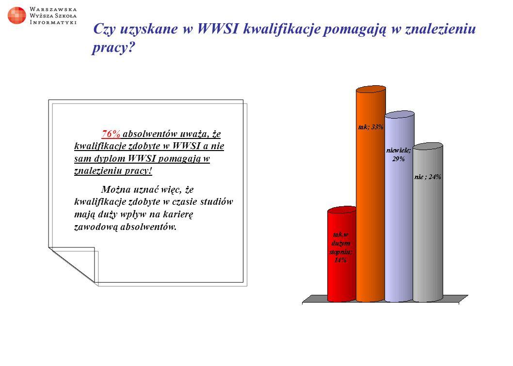 Czy uzyskane w WWSI kwalifikacje pomagają w znalezieniu pracy.
