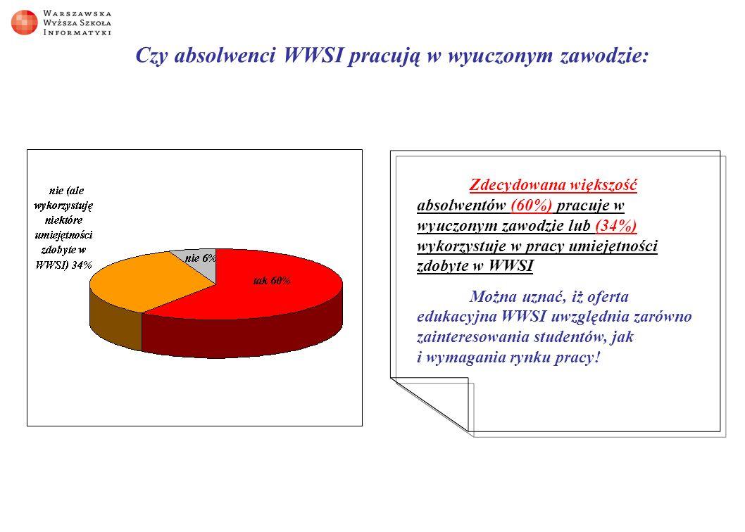 Czy absolwenci WWSI pracują w wyuczonym zawodzie: Zdecydowana większość absolwentów (60%) pracuje w wyuczonym zawodzie lub (34%) wykorzystuje w pracy umiejętności zdobyte w WWSI Można uznać, iż oferta edukacyjna WWSI uwzględnia zarówno zainteresowania studentów, jak i wymagania rynku pracy!