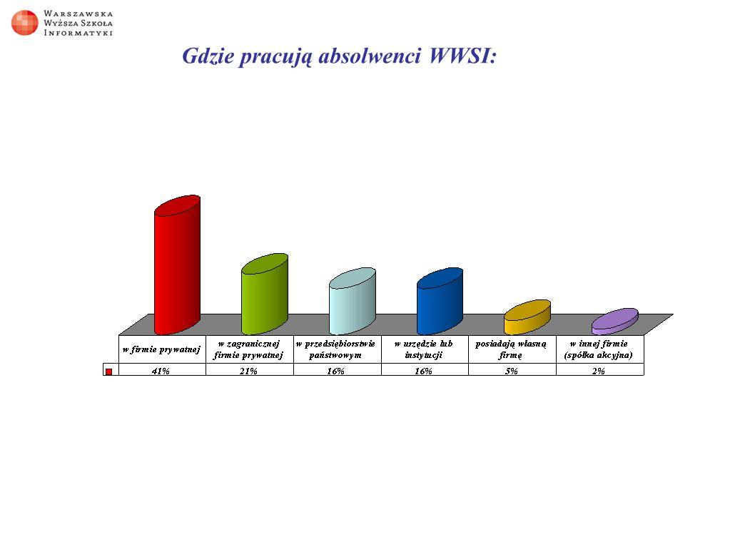 Gdzie pracują absolwenci WWSI: