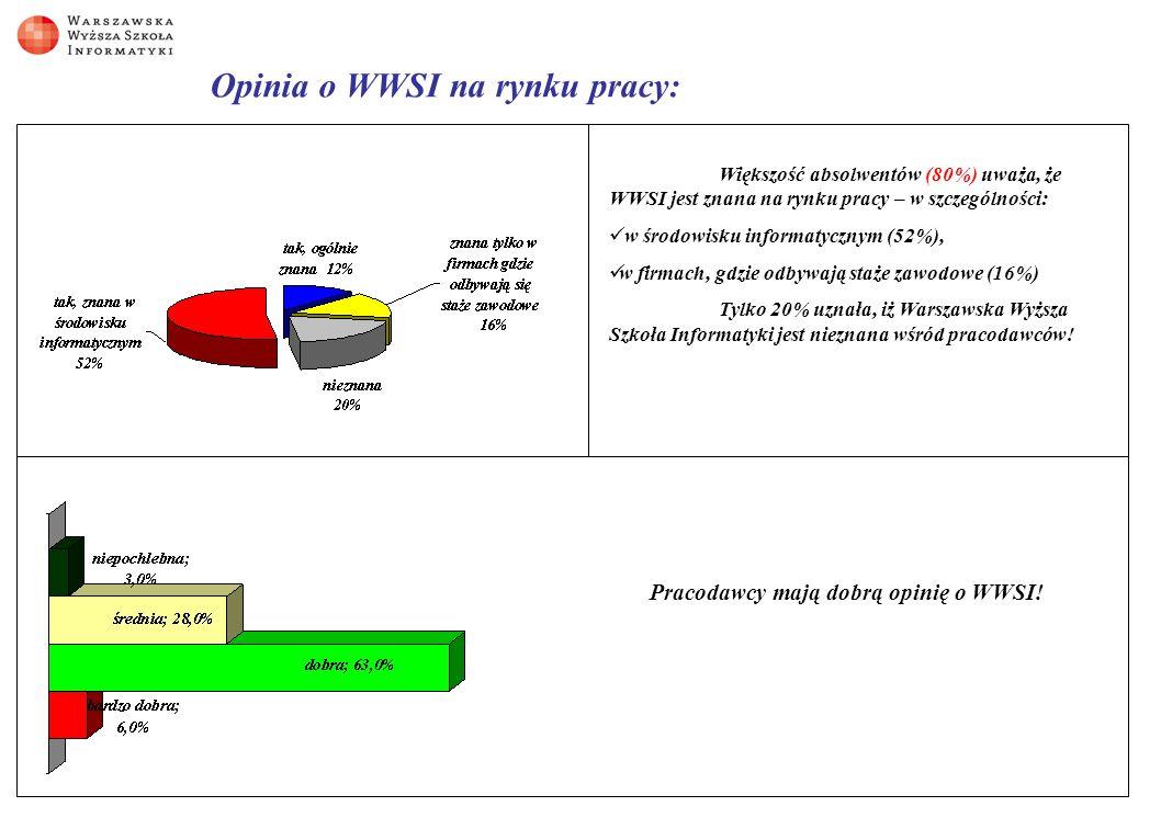 Opinia o WWSI na rynku pracy: Większość absolwentów (80%) uważa, że WWSI jest znana na rynku pracy – w szczególności: w środowisku informatycznym (52%), w firmach, gdzie odbywają staże zawodowe (16%) Tylko 20% uznała, iż Warszawska Wyższa Szkoła Informatyki jest nieznana wśród pracodawców.