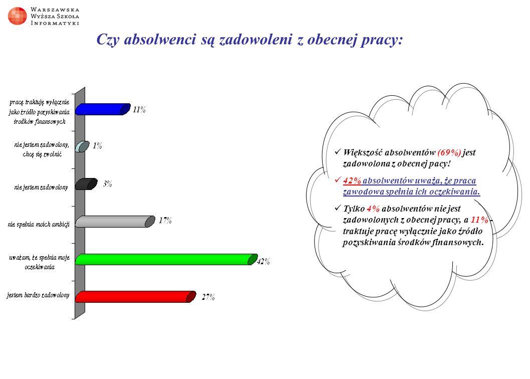 Czy absolwenci są zadowoleni z obecnej pracy: Większość absolwentów (69%) jest zadowolona z obecnej pacy.