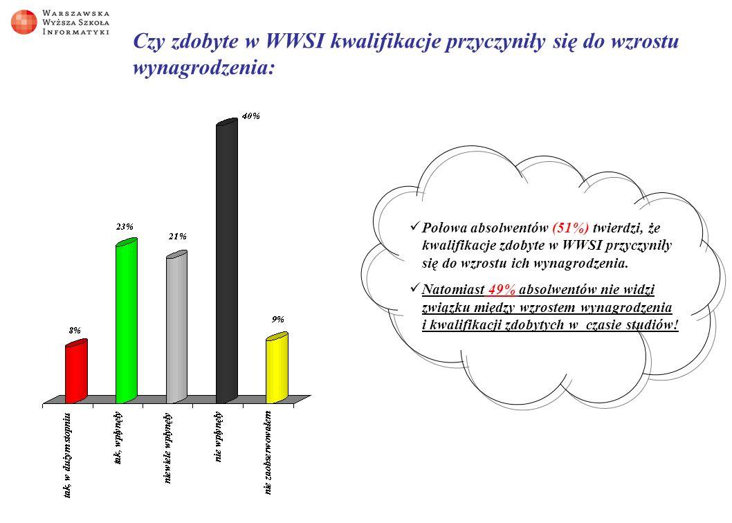 Czy absolwenci WWSI kontynuują studia.