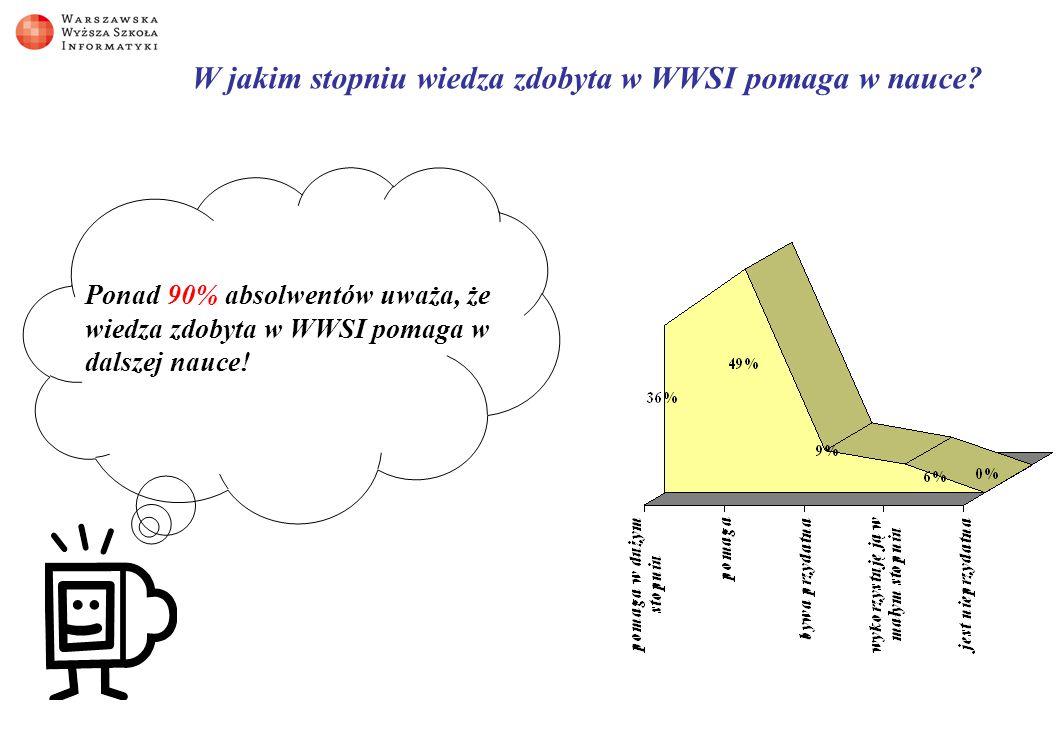 Stopień wykorzystania w praktyce wiedzy z przedmiotów wykładanych w WWSI (skala od 1 do 6): Zarządzanie zasobami informacyjnymi Nazwa przedmiotuOcenaNazwa przedmiotuOcena Matematyka2,53Grafika komputerowa2,33 Logika3,09Podstawy ekonomii2,08 Statystyka i rachunek prawdopodobieństwa1,8Podstawy organizacji i zarządzania2,28 Podstawy teoretyczne informatyki2,74Rachunkowość finansowa1,74 Podstawy elektroniki1,94Psychologia i socjologia organizacji1,77 Technika cyfrowa2Encyklopedia prawa1,48 Podstawy miernictwa1,62Etyka1,7 Podstawy inżynierii systemów2,83Społeczeństwo globalnej informacji1,54 Architektura komputerów i systemy op.3,95Zarządzanie zasobami informacyjnymi4,1 Architektura sieci komputerowych4,24Systemy informatyczne zarządzania3,8 Algorytmy i struktury danych3,03Informatyzacja biura i administracji3 Języki i metody programowania3,27Zarządzanie projektami3,5 Użytkowe oprogramowanie komputerów3,81Badania operacyjne1,59 Bazy danych4,57Poczta elektroniczna i EDI2,63 Organizacja i technika przetwarzania danych2,8Teoria decyzji i SWD1,77 Planowanie i projektowanie systemów informatycznych3,1Technologie internetowe3,31 Systemy multimedialne2,32