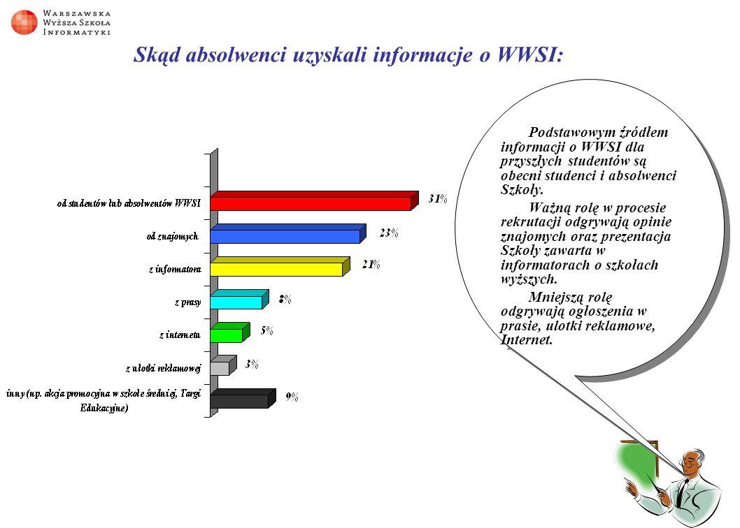 Skąd absolwenci uzyskali informacje o WWSI: Podstawowym źródłem informacji o WWSI dla przyszłych studentów są obecni studenci i absolwenci Szkoły.