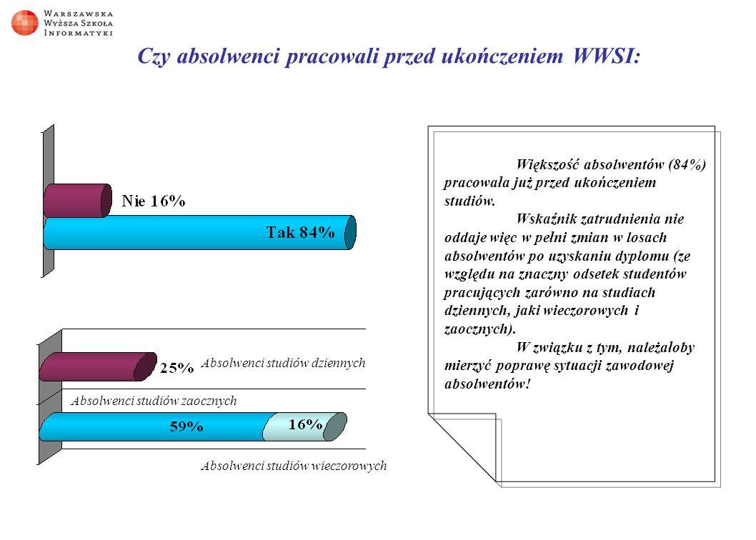 Czy absolwenci pracowali przed ukończeniem WWSI: Absolwenci studiów dziennych Absolwenci studiów zaocznych Absolwenci studiów wieczorowych Większość absolwentów (84%) pracowała już przed ukończeniem studiów.