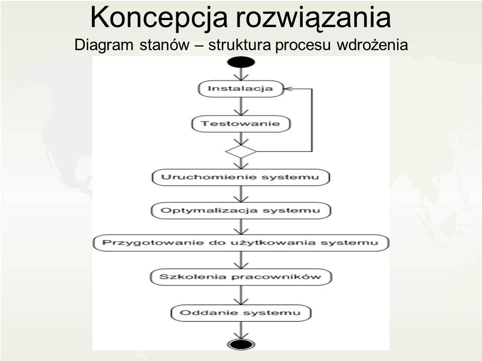Koncepcja rozwiązania Diagram stanów – struktura procesu wdrożenia