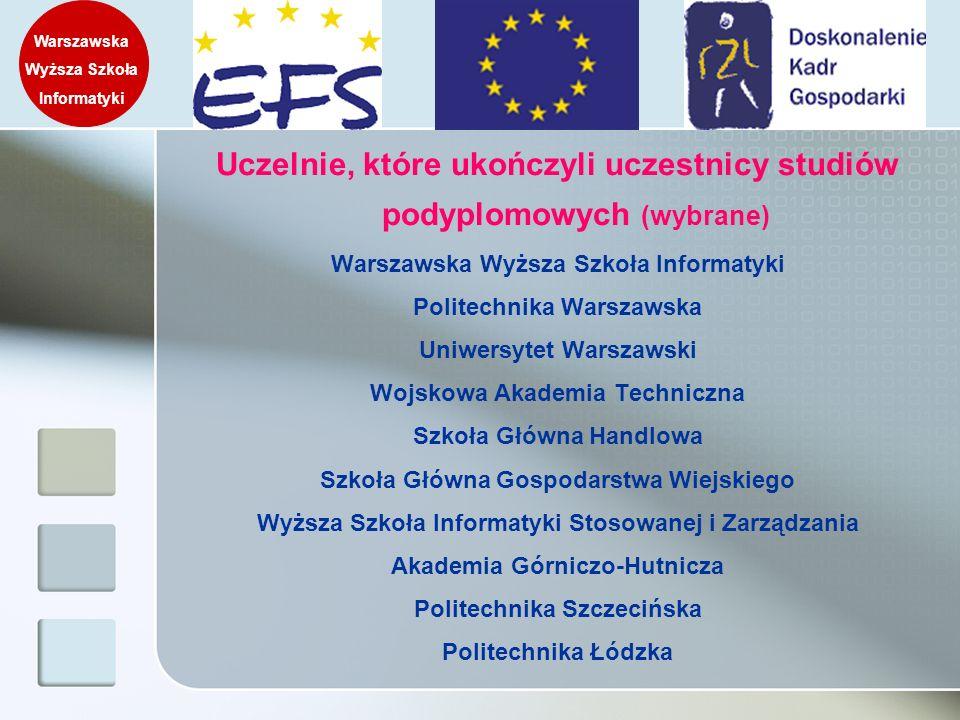 Uczelnie, które ukończyli uczestnicy studiów podyplomowych (wybrane) Warszawska Wyższa Szkoła Informatyki Politechnika Warszawska Uniwersytet Warszaws