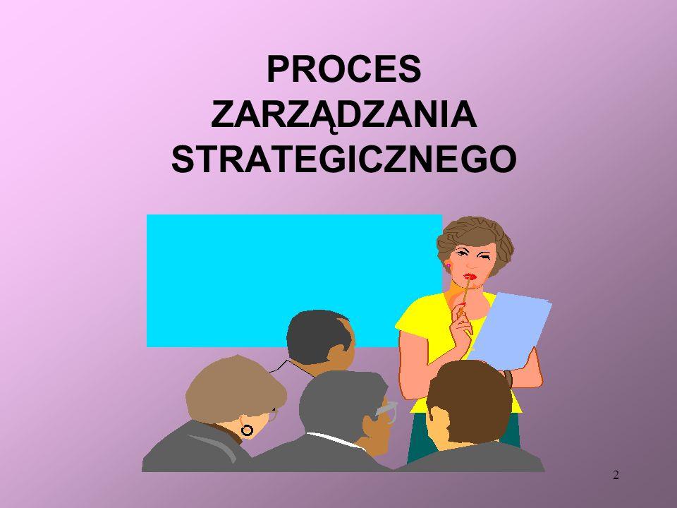 32 ANALIZA STRATEGICZNA Etap I Ocena sytuacji Etap II Określenie pola działania Etap III Projektowanie strategii Etap IV Wprowadzanie strategii Etap V Zarządzanie zmianami Etap VI Kontrola wdrażania strategii Faza 1.