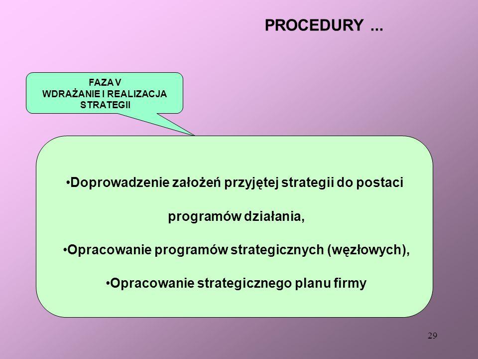 28 ANALIZA STRATEGICZNA Etap I Ocena sytuacji Etap II Określenie pola działania Etap III Projektowanie strategii Etap IV Wprowadzanie strategii Etap V