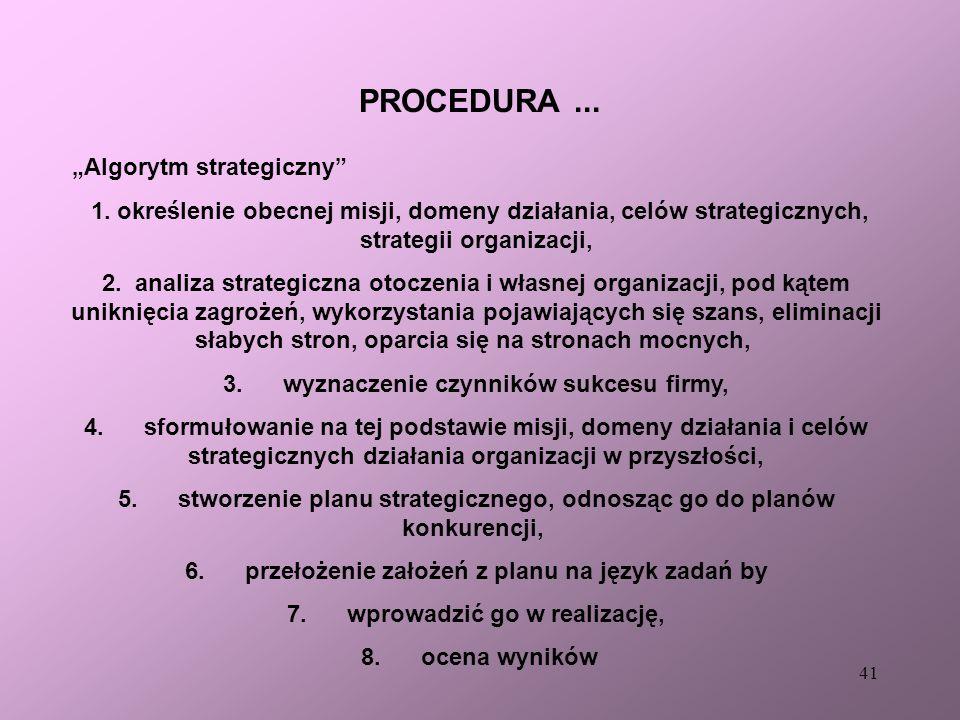 40 PROCEDURY... PRZEBIEG PROCESU PLANOWANIA STRATEGICZNEGO (VI) SUKCES! (NA PEWNO?)