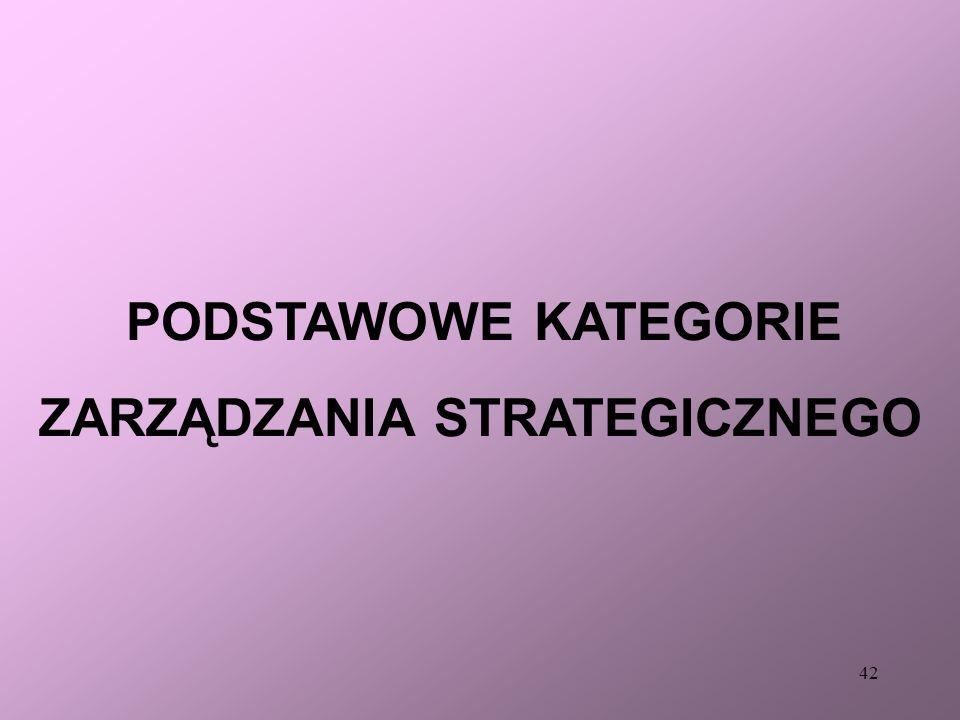 41 PROCEDURA... Algorytm strategiczny 1. określenie obecnej misji, domeny działania, celów strategicznych, strategii organizacji, 2. analiza strategic