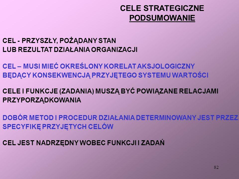 81 DOMENA STRATEGICZNA ORGANIZACJI Produkt (co?) Technologia (jak ?)Rynek (gdzie ?) Źródło: K. Obłój: Strategia op.cit., s. 44