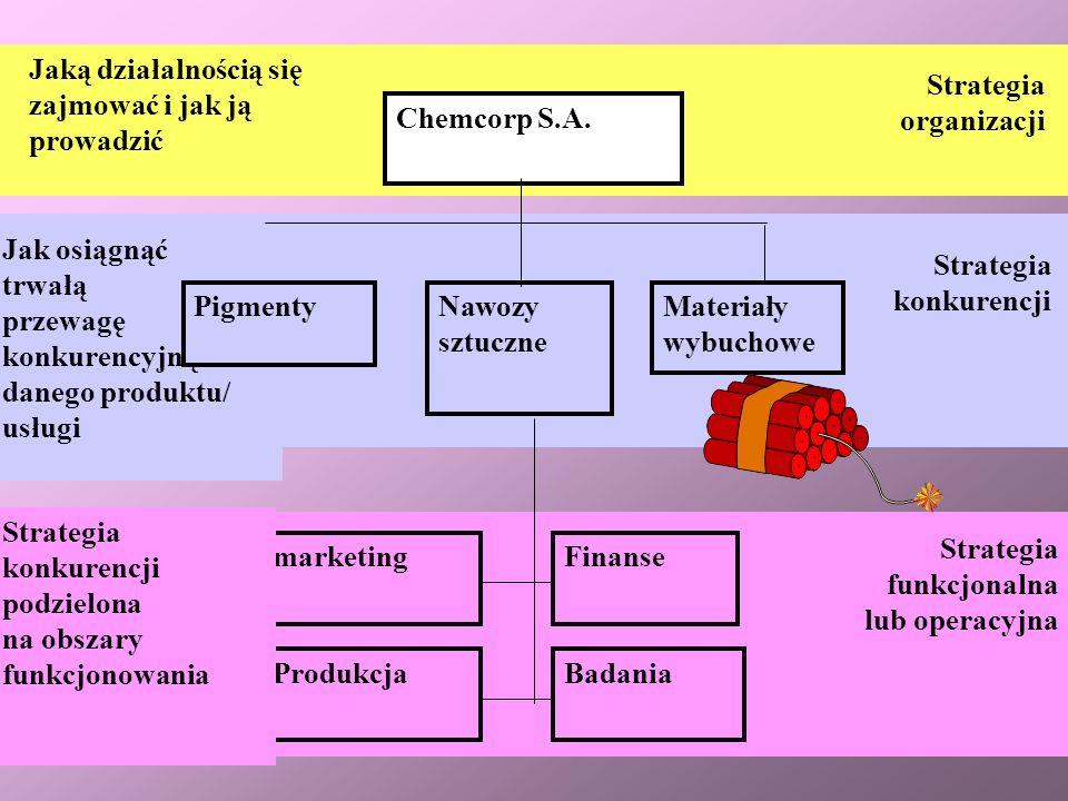 19 ANALIZA STRATEGICZNA Etap I Ocena sytuacji Etap II Określenie pola działania Etap III Projektowanie strategii Etap IV Wprowadzanie strategii Etap V Zarządzanie zmianami Etap VI Kontrola wdrażania strategii Faza 1.