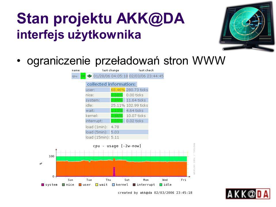 Stan projektu AKK@DA interfejs użytkownika ograniczenie przeładowań stron WWW