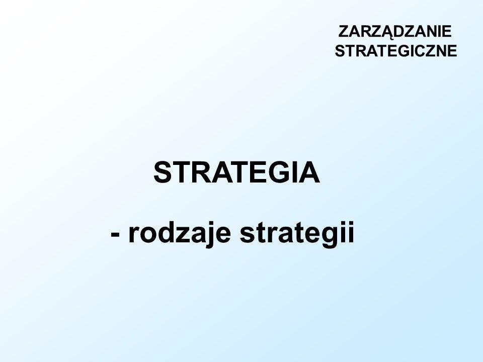 STRATEGIA - rodzaje strategii ZARZĄDZANIE STRATEGICZNE