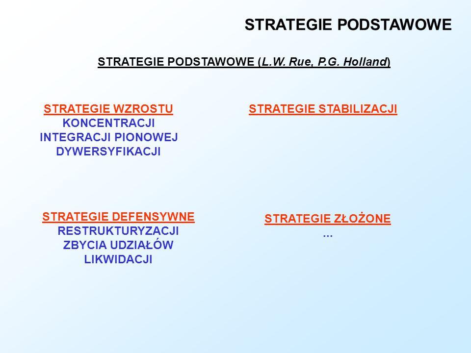 STRATEGIE PODSTAWOWE STRATEGIE PODSTAWOWE (L.W. Rue, P.G. Holland) STRATEGIE WZROSTU KONCENTRACJI INTEGRACJI PIONOWEJ DYWERSYFIKACJI STRATEGIE STABILI