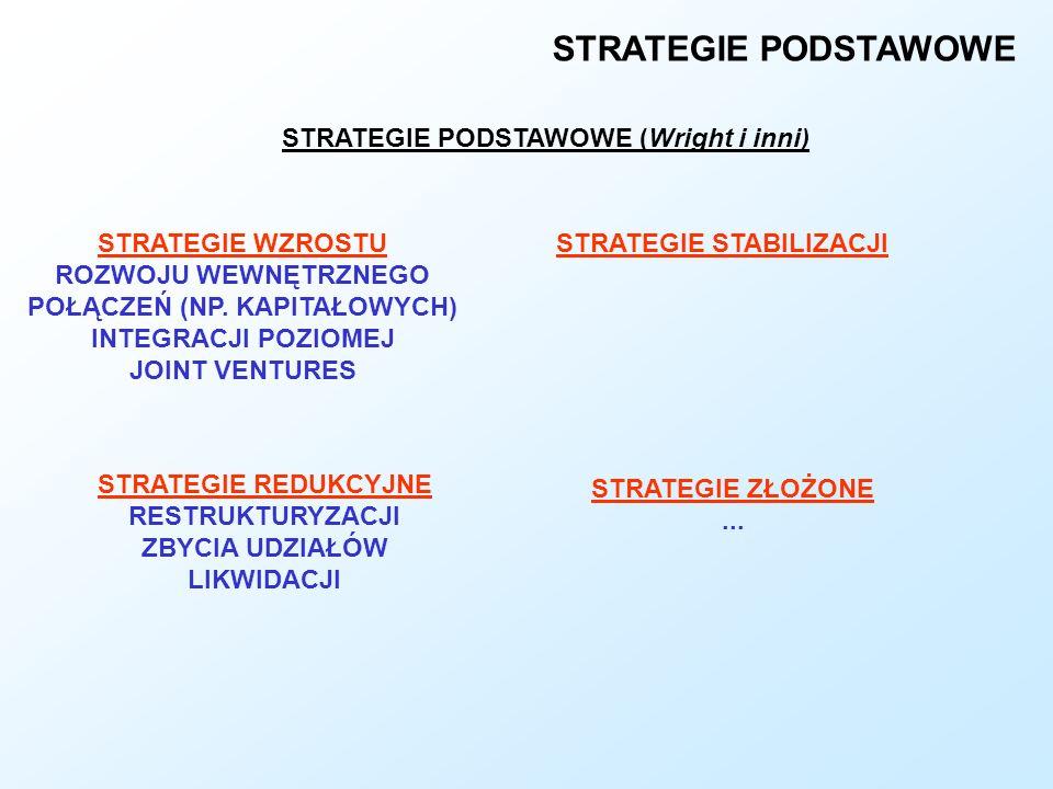 STRATEGIE PODSTAWOWE STRATEGIE PODSTAWOWE (Wright i inni) STRATEGIE WZROSTU ROZWOJU WEWNĘTRZNEGO POŁĄCZEŃ (NP. KAPITAŁOWYCH) INTEGRACJI POZIOMEJ JOINT