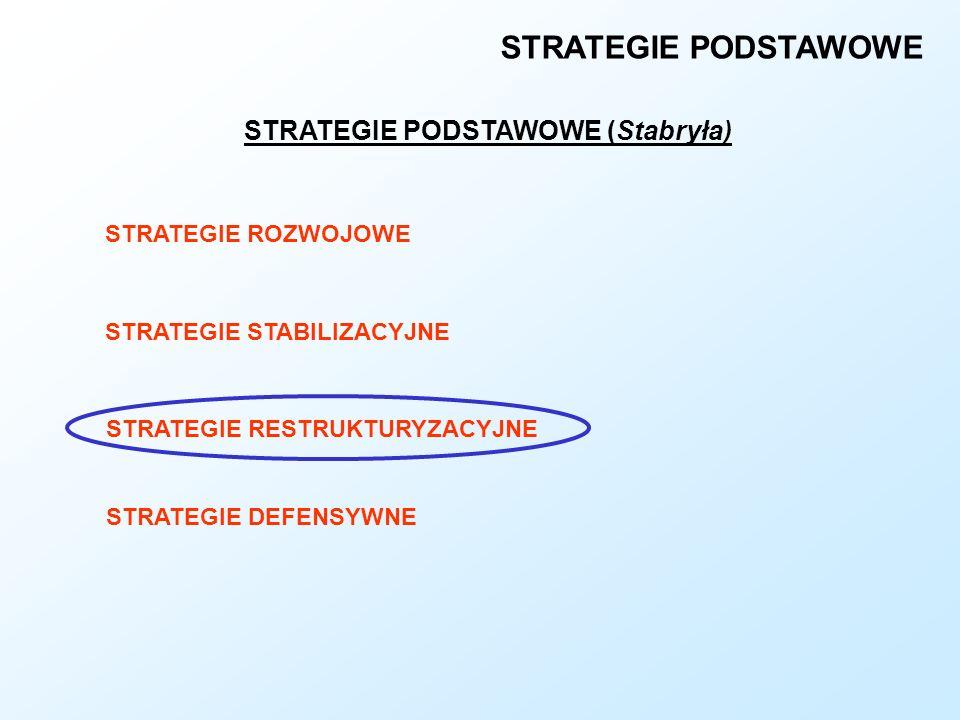 STRATEGIE PODSTAWOWE STRATEGIE PODSTAWOWE (Stabryła) STRATEGIE ROZWOJOWE STRATEGIE STABILIZACYJNE STRATEGIE RESTRUKTURYZACYJNE STRATEGIE DEFENSYWNE