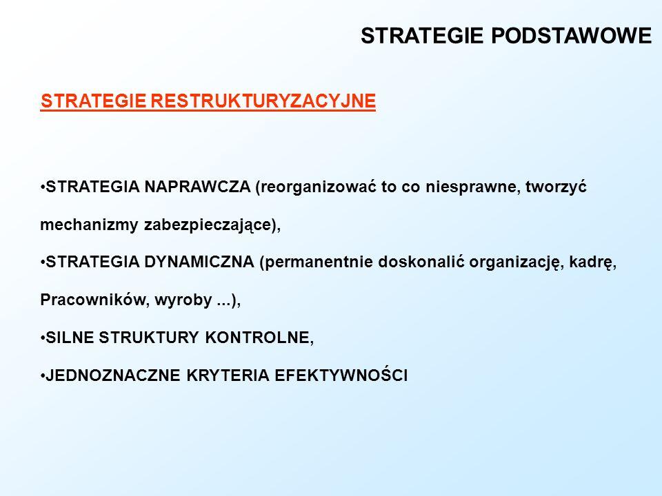 STRATEGIE RESTRUKTURYZACYJNE STRATEGIE PODSTAWOWE STRATEGIA NAPRAWCZA (reorganizować to co niesprawne, tworzyć mechanizmy zabezpieczające), STRATEGIA
