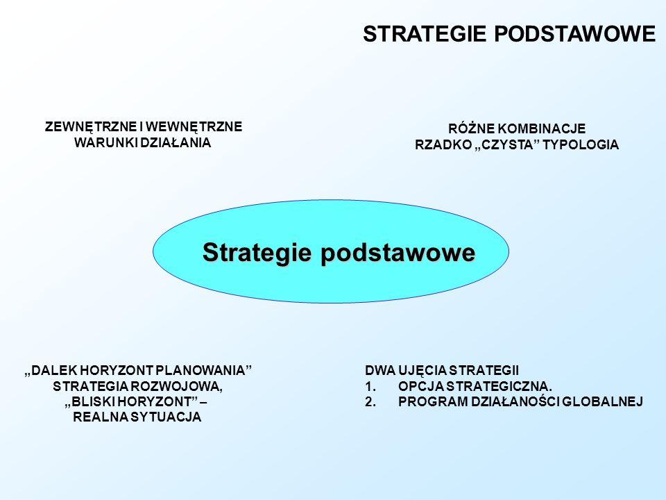 Strategie podstawowe STRATEGIE PODSTAWOWE ZEWNĘTRZNE I WEWNĘTRZNE WARUNKI DZIAŁANIA RÓŻNE KOMBINACJE RZADKO CZYSTA TYPOLOGIA DALEK HORYZONT PLANOWANIA