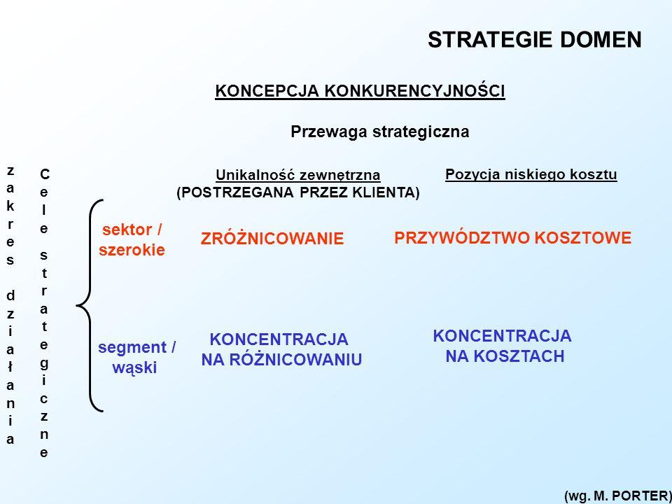 STRATEGIE DOMEN (wg. M. PORTER) Przewaga strategiczna sektor / szerokie segment / wąski zakresdziałaniazakresdziałania Unikalność zewnętrzna (POSTRZEG