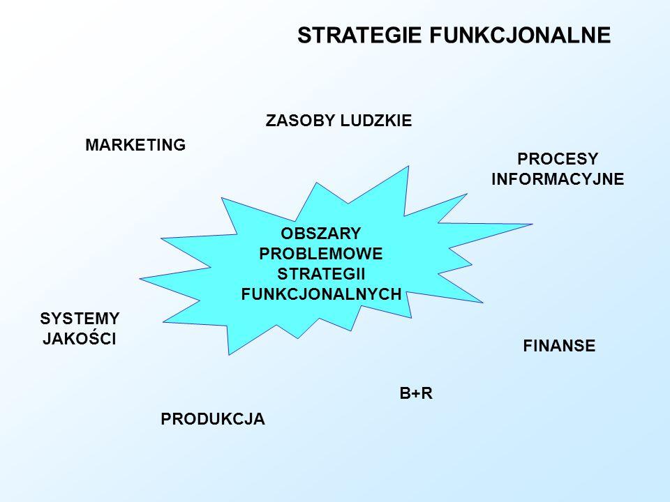 STRATEGIE FUNKCJONALNE OBSZARY PROBLEMOWE STRATEGII FUNKCJONALNYCH MARKETING ZASOBY LUDZKIE PROCESY INFORMACYJNE SYSTEMY JAKOŚCI PRODUKCJA B+R FINANSE