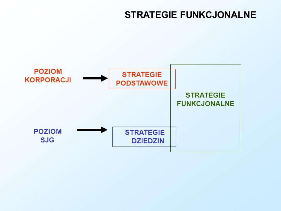 STRATEGIE FUNKCJONALNE POZIOM KORPORACJI POZIOM SJG STRATEGIE PODSTAWOWE STRATEGIE DZIEDZIN STRATEGIE FUNKCJONALNE