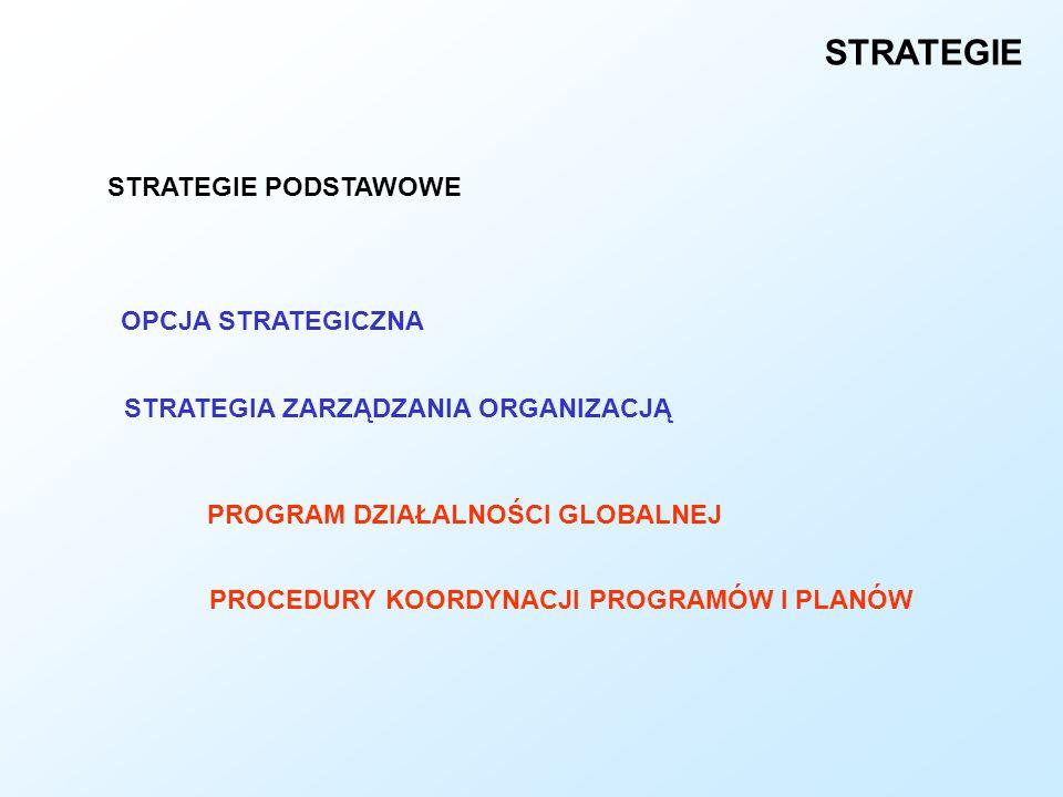 STRATEGIE STRATEGIE PODSTAWOWE OPCJA STRATEGICZNA STRATEGIA ZARZĄDZANIA ORGANIZACJĄ PROGRAM DZIAŁALNOŚCI GLOBALNEJ PROCEDURY KOORDYNACJI PROGRAMÓW I P