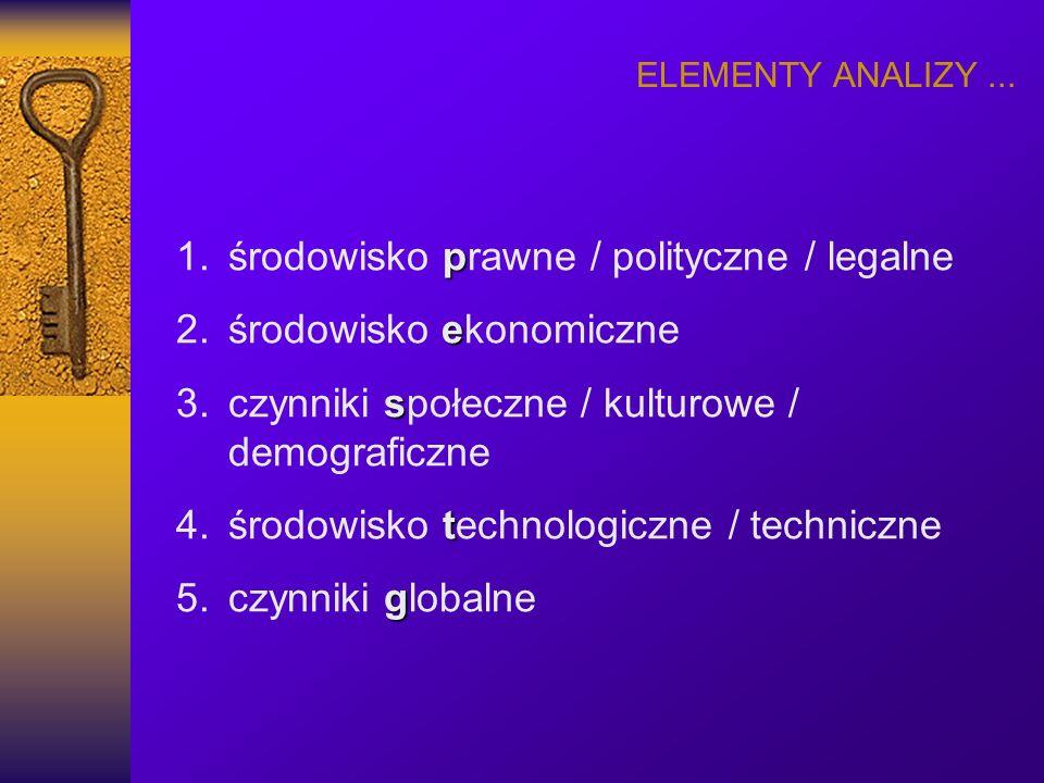ELEMENTY ANALIZY... p 1.środowisko prawne / polityczne / legalne e 2.środowisko ekonomiczne s 3.czynniki społeczne / kulturowe / demograficzne t 4.śro