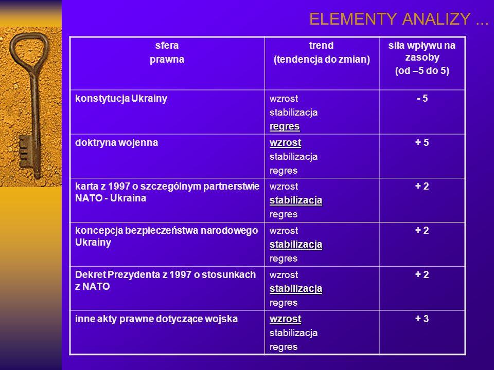 ELEMENTY ANALIZY... sfera prawna trend (tendencja do zmian) siła wpływu na zasoby (od –5 do 5) konstytucja Ukrainywzrost stabilizacjaregres - 5 doktry