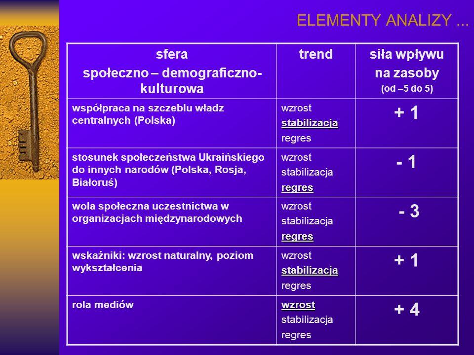ELEMENTY ANALIZY... sfera społeczno – demograficzno- kulturowa trendsiła wpływu na zasoby (od –5 do 5) współpraca na szczeblu władz centralnych (Polsk