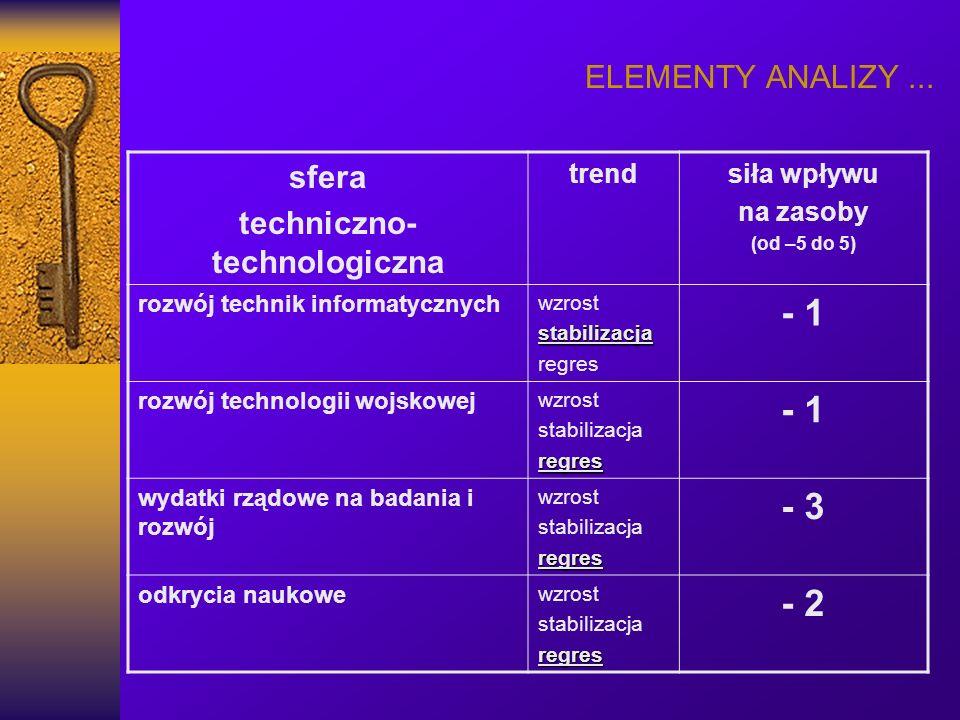 ELEMENTY ANALIZY... sfera techniczno- technologiczna trendsiła wpływu na zasoby (od –5 do 5) rozwój technik informatycznych wzroststabilizacja regres