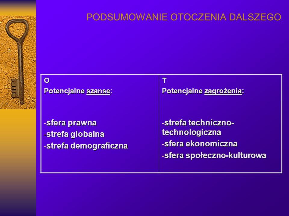 PODSUMOWANIE OTOCZENIA DALSZEGO O Potencjalne szanse Potencjalne szanse: - sfera prawna - strefa globalna - strefa demograficzna T Potencjalne zagrożenia: - strefa techniczno- technologiczna - sfera ekonomiczna - sfera społeczno-kulturowa